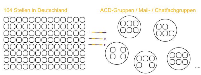 Zusammenschluss in Fach- (Chat / Mail) und Regionalgruppen (ACD)